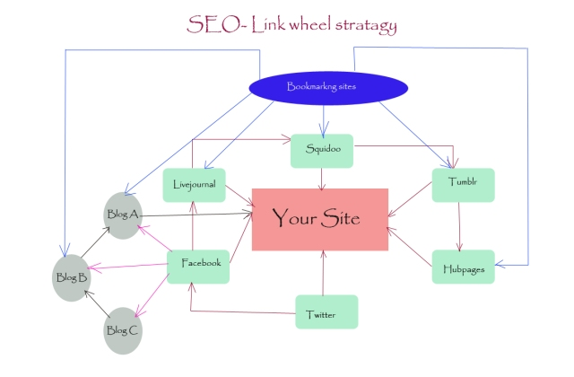 Link Wheel strategy for your SEO